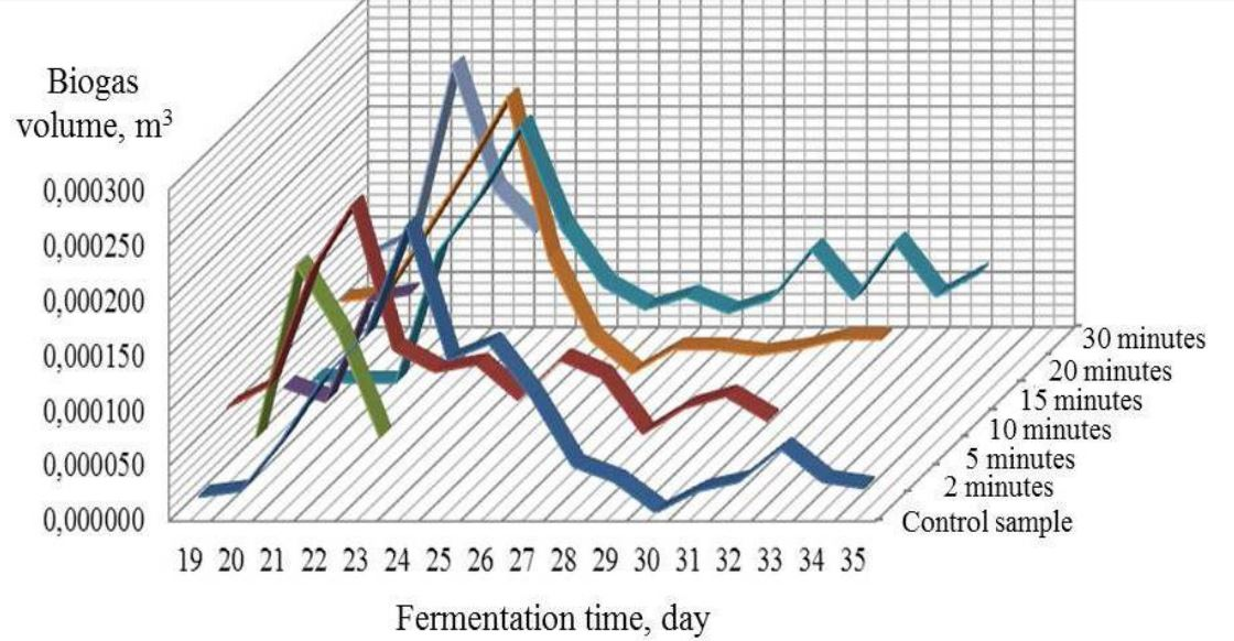 Biogas flammable components yield at the methanogenesis stage.
