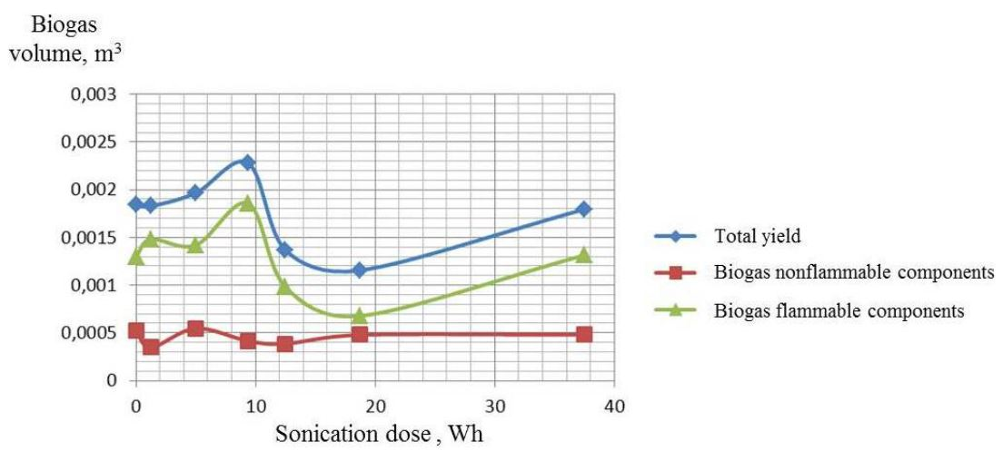 The biogas yield depending on the integral sonication dose.